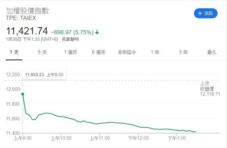 台股受到武漢肺炎疫情影響重跌696.97點,收在11421.74,創下單日跌點最高記錄。(圖/Google台股指數)