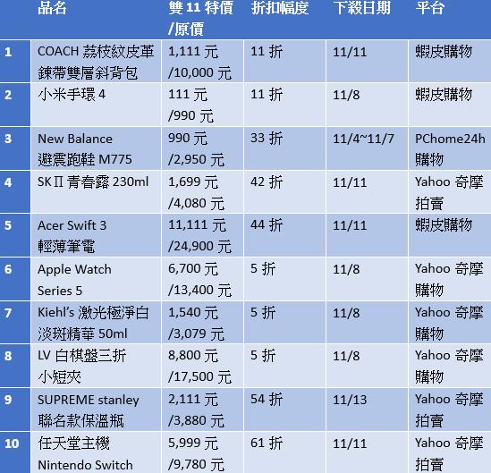 嚴選雙11最殺商品Top 10(製表/戴嘉芬、資料來源/各平台)