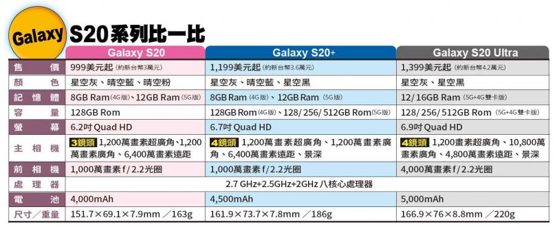 Galaxy S20系列規格比一比