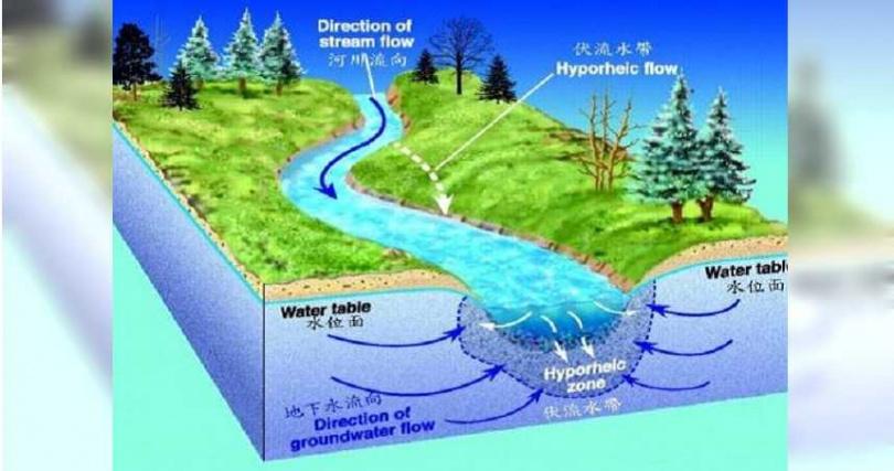 「伏流水」機制可在溪水濁度提高時,擔任民生用水的救急角色。(圖/翻攝南水局官網)