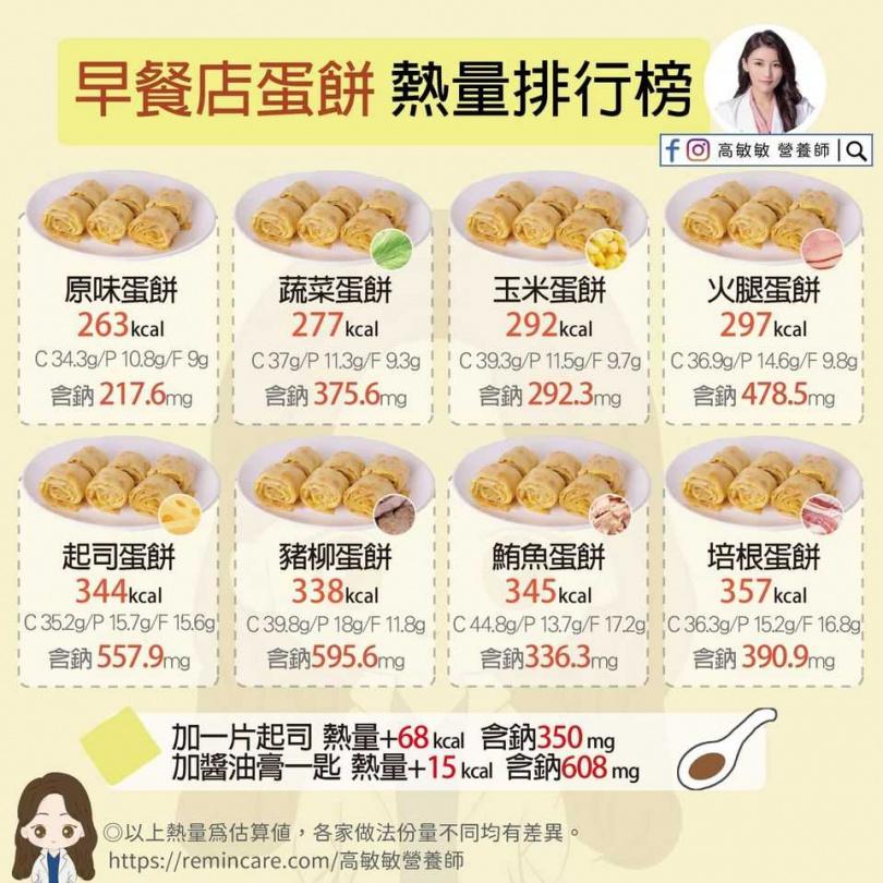 (圖/翻攝自高敏敏營養師臉書)