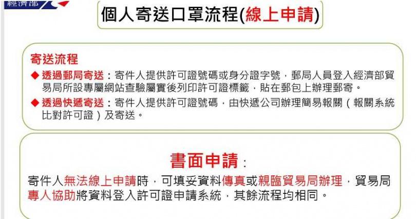 口罩寄國外親人,經濟部提醒4程序。(圖/經濟部)