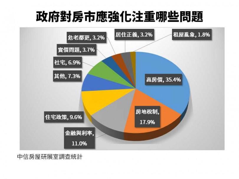 35.4%受訪者建議政府應改善高房價問題。(圖/中信房屋提供)