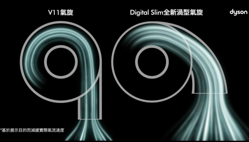 Digital Slim採用全新渦型氣旋設計(右),跟V11的標準氣旋結構不同。(圖/Dyson提供)
