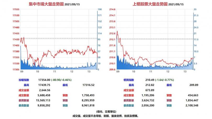 台股集中市場與上櫃股票9月15日大盤走勢圖。(圖/翻攝自基本市況報導網站)