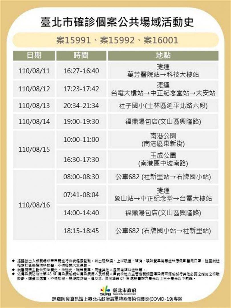 台北市衛生局公布3名確診個案足跡。(圖/北市府提供)