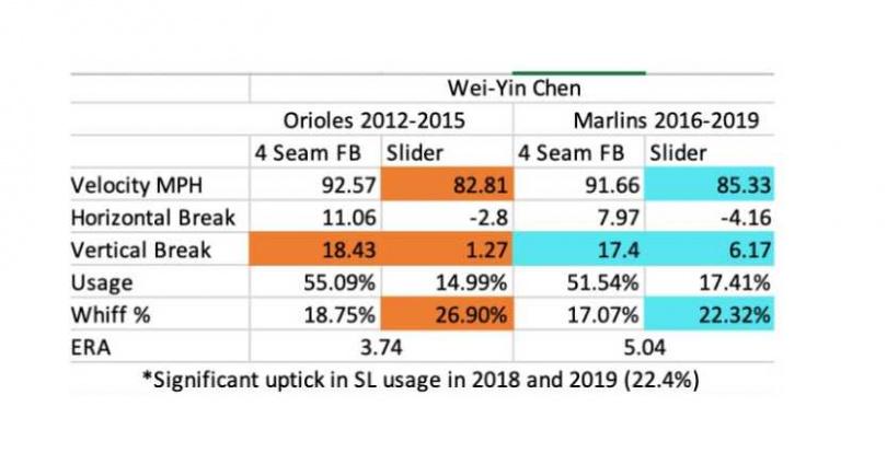 陳偉殷金鶯時期、馬林魚時期數據。(圖/翻攝自Carter Capps推特)