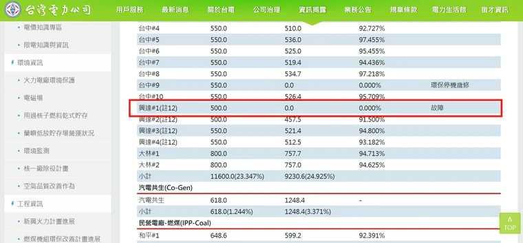根據台電資料顯示,興達電廠一座燃煤機組17日又傳故障。(圖/翻攝自台電官網)
