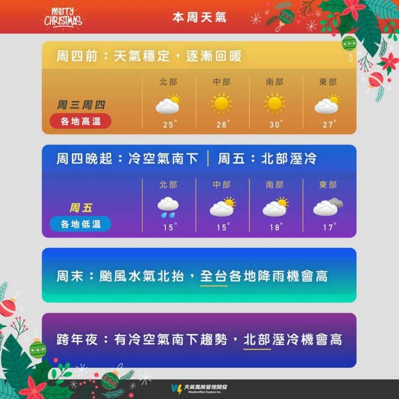 未來一周天氣,受到颱風與東北季風影響,明晚起變天,周末會有雨。(圖/翻攝臉書)