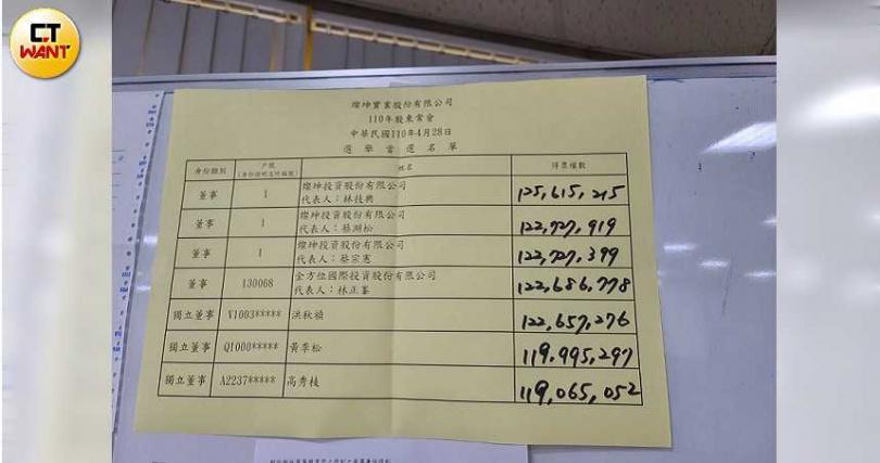 燦坤董事改選結果出爐,林技典以最高票數當選新任董事。(圖/魏鑫陽攝)