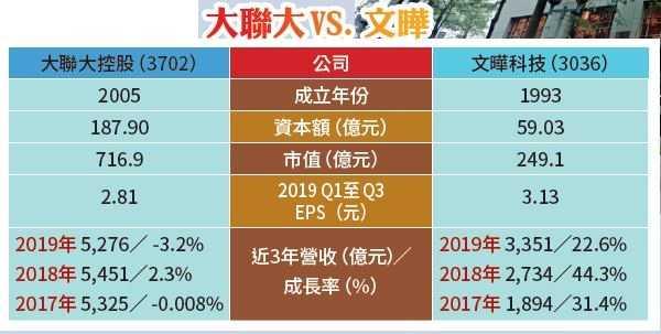 (資料來源/公開股市觀測站)