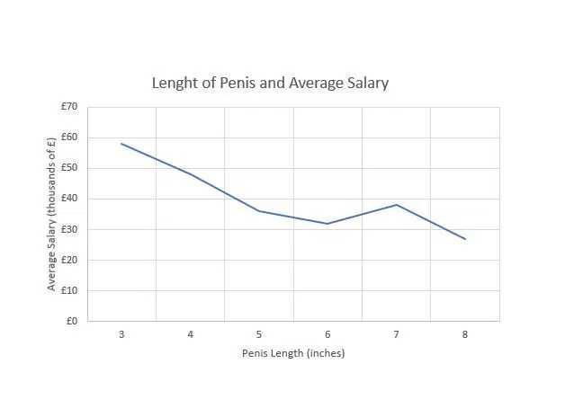 研究發現,薪水隨著陰莖長度的增加而減少。(圖/翻攝自OnBuy.com)