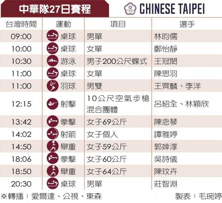 中華隊27日賽程