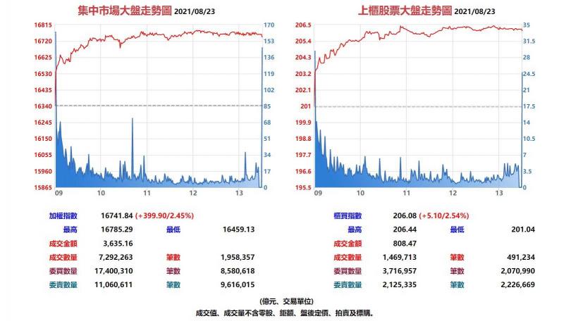 台股集中市場與上櫃股票8月23日大盤走勢圖。(圖/翻攝自基本市況報導網站)