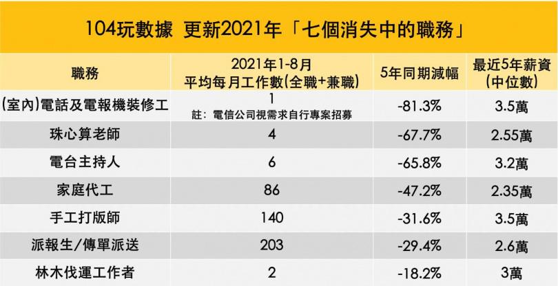 7個消失中的職務統計。(圖/104)