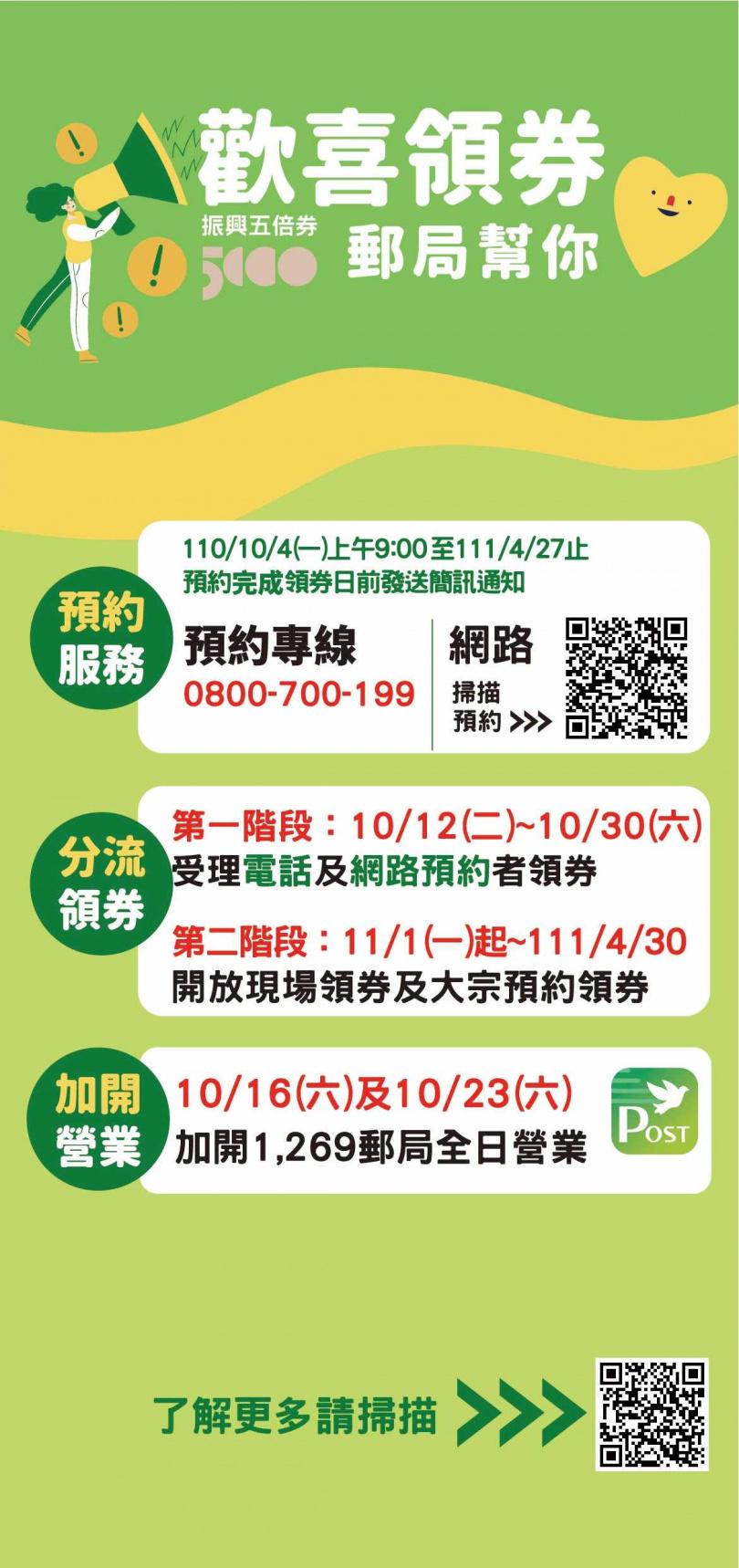 郵局領取紙本振興五倍券的說明流程圖。(圖/中華郵政提供)