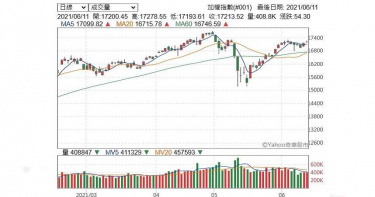 台股本周大盤指數漲幅約為0.39% 上市股票總市值達52.66兆元