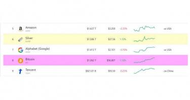 比特幣市值逼近Google 全球百萬礦工1月總收入高達314億