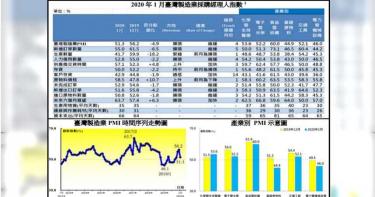 1月份PMI NMI指數各有漲跌