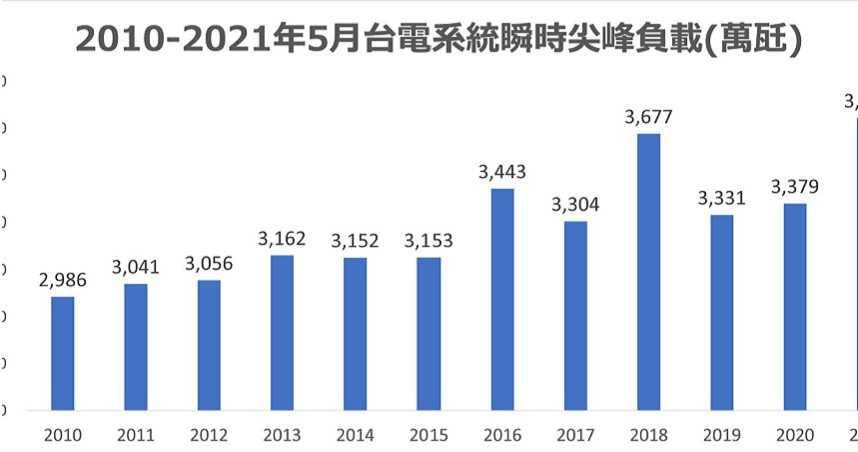 今年恐將改寫台灣歷年用電量最高排行榜紀錄