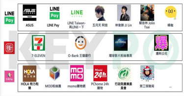 LINE Pay、台灣Pay、街口支付 奪網路聲量前三大行動支付