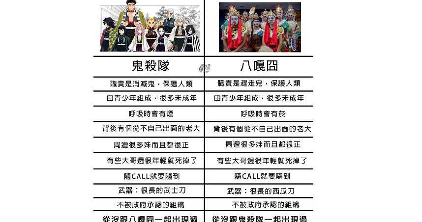 高度相似!台灣「鬼殺隊」八家將紅出國 日媒專文介紹藝陣文化