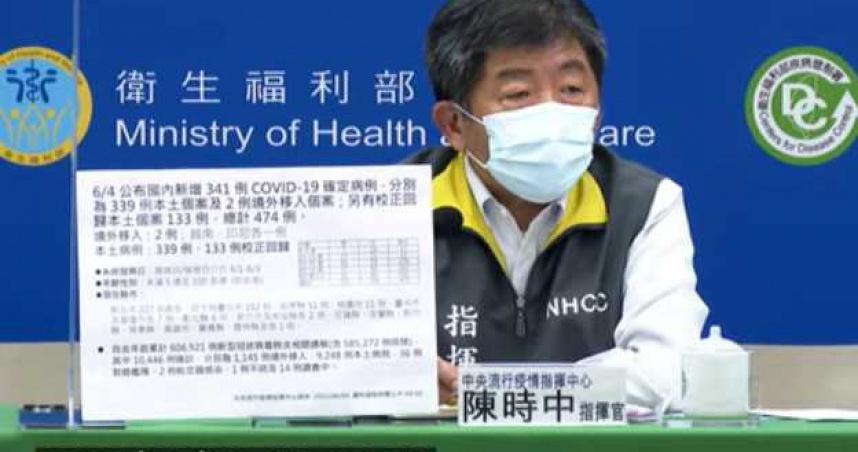 新增21例死亡「5人有萬華接觸史」 確診到死亡僅3日