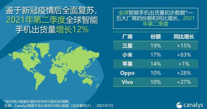 小米硬起來 Q2全球手機出貨排名站上第2大