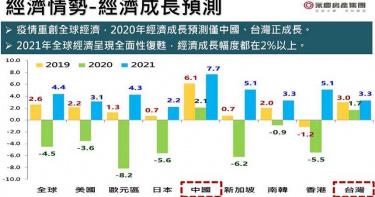 2020歐元區經濟成長-8.2% 疫情不擴大中國市場2021上看7.7%