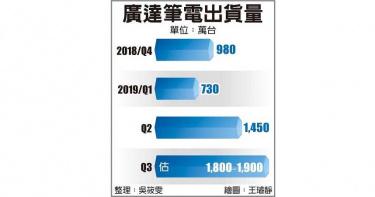 萬元有找Chromebook大熱銷 廣達8月出貨飆新高