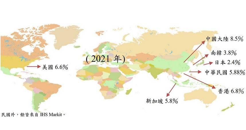 主計處:第2季經濟成長率7.43% 估全年5.88%
