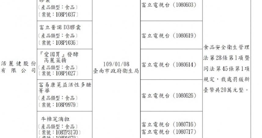 荒唐電視台4/去年13產品違規 NCC、衛生局開罰都當耳邊風