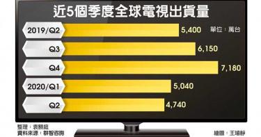 電視採購Q3激增 面板掌聲響起