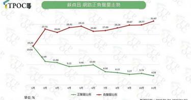 丁怡銘、網軍圖重創形象 蘇貞昌滿意度跌至4%