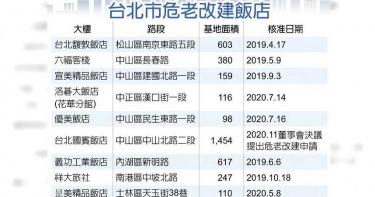 台北老飯店也要危老改建 已核准9件