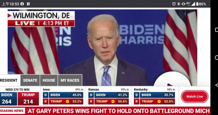 川普兩關鍵州被逆轉 拜登差6票入主白宮