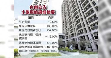 護國神山發威 台南土地漲逾2%