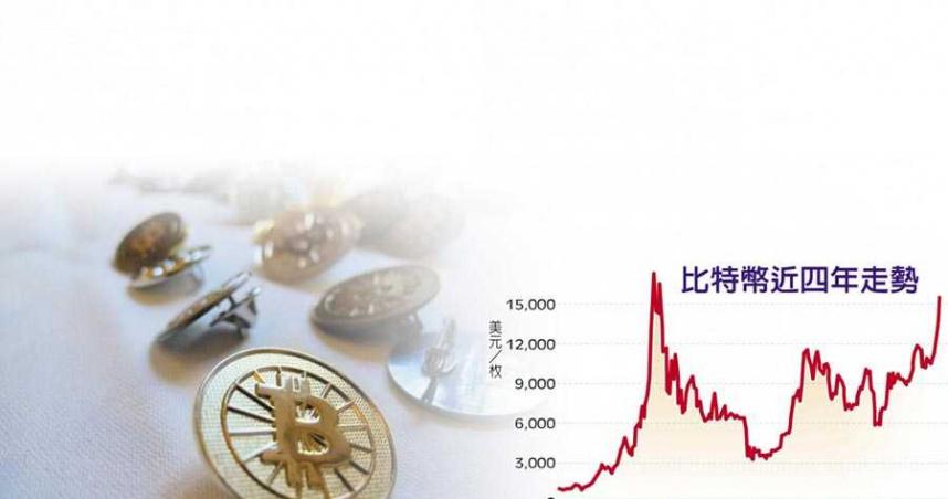 全球寬鬆貨幣竟救到了它! 價格飛越3年新高