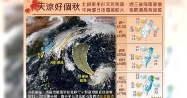 大台北平地最低溫18度 吳德榮:下週二鋒面報到、氣溫下降