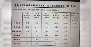 國泰富邦金控前3季 累計稅後淨利合破1,057億元