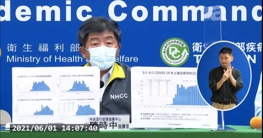 指揮中心:今新增13死「4例感染途徑調查中」 目前累計137人染疫身亡