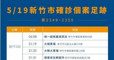 新竹市再增2確診病例 市政府公布足跡