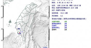 快訊/高市大寮區發生4.2地震 目前未傳災情